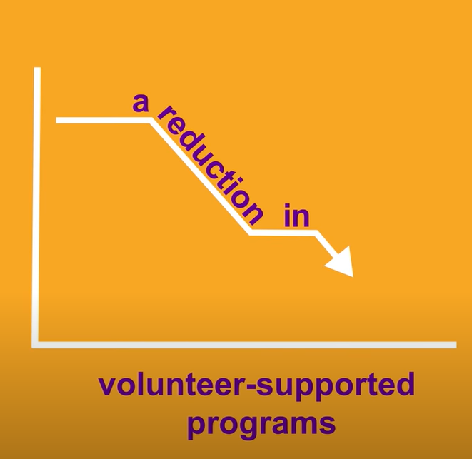 A graph with arrow going down indicating a reduction in volunteer programs